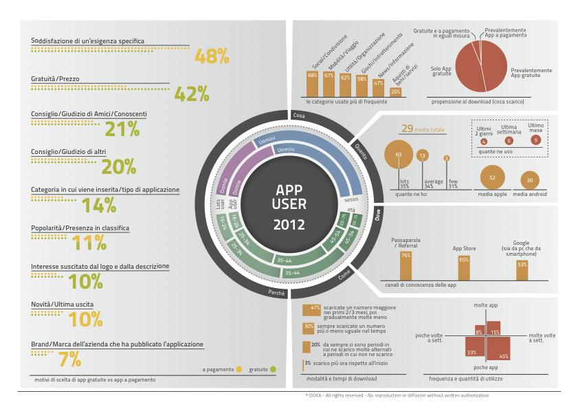 App-user-2012