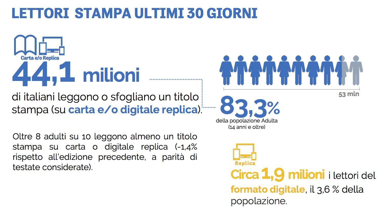Oltre 44 milioni di italiani leggono quotidiani e periodici