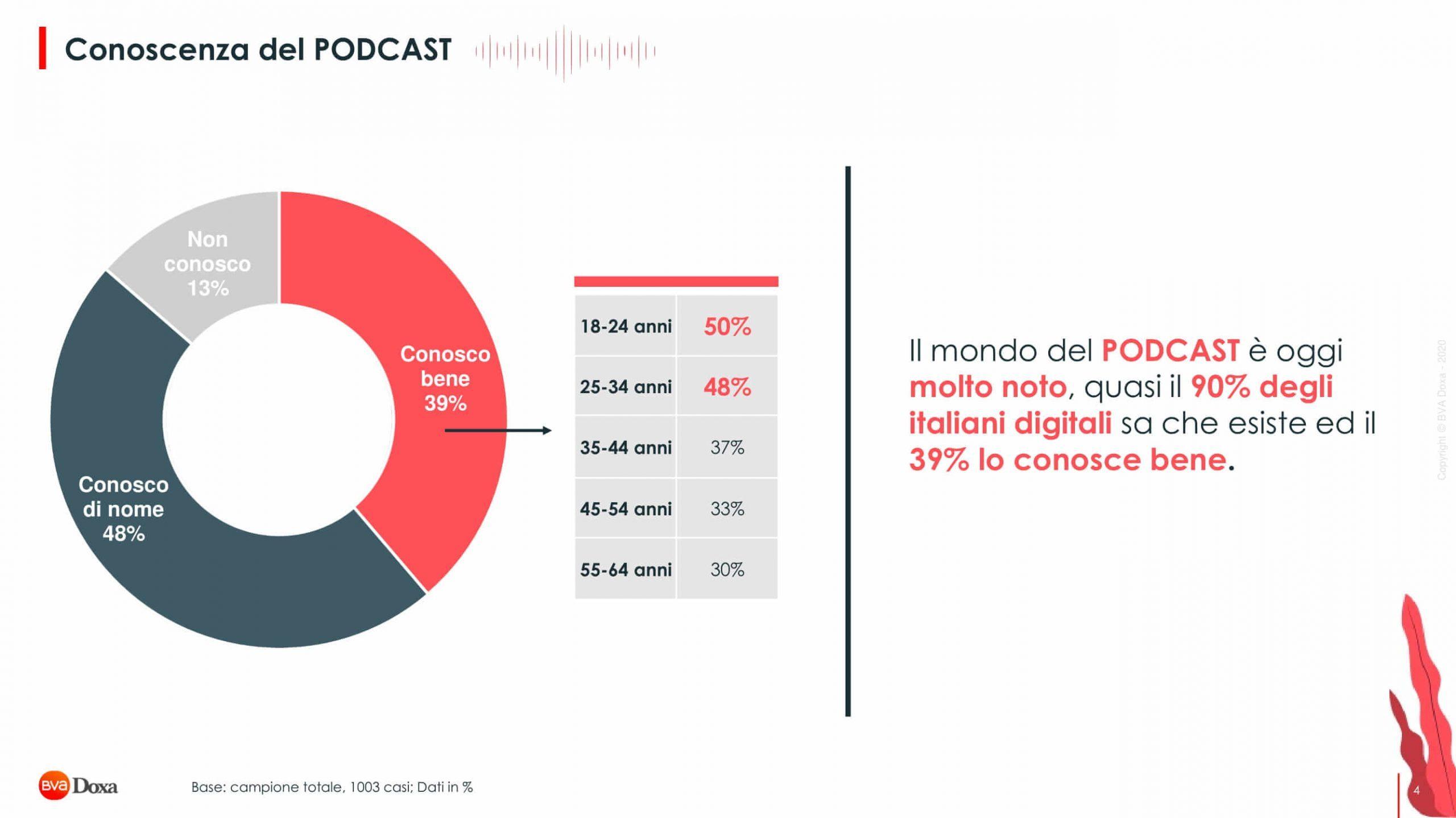 Bva Doxa Il Mondo Podcast 04