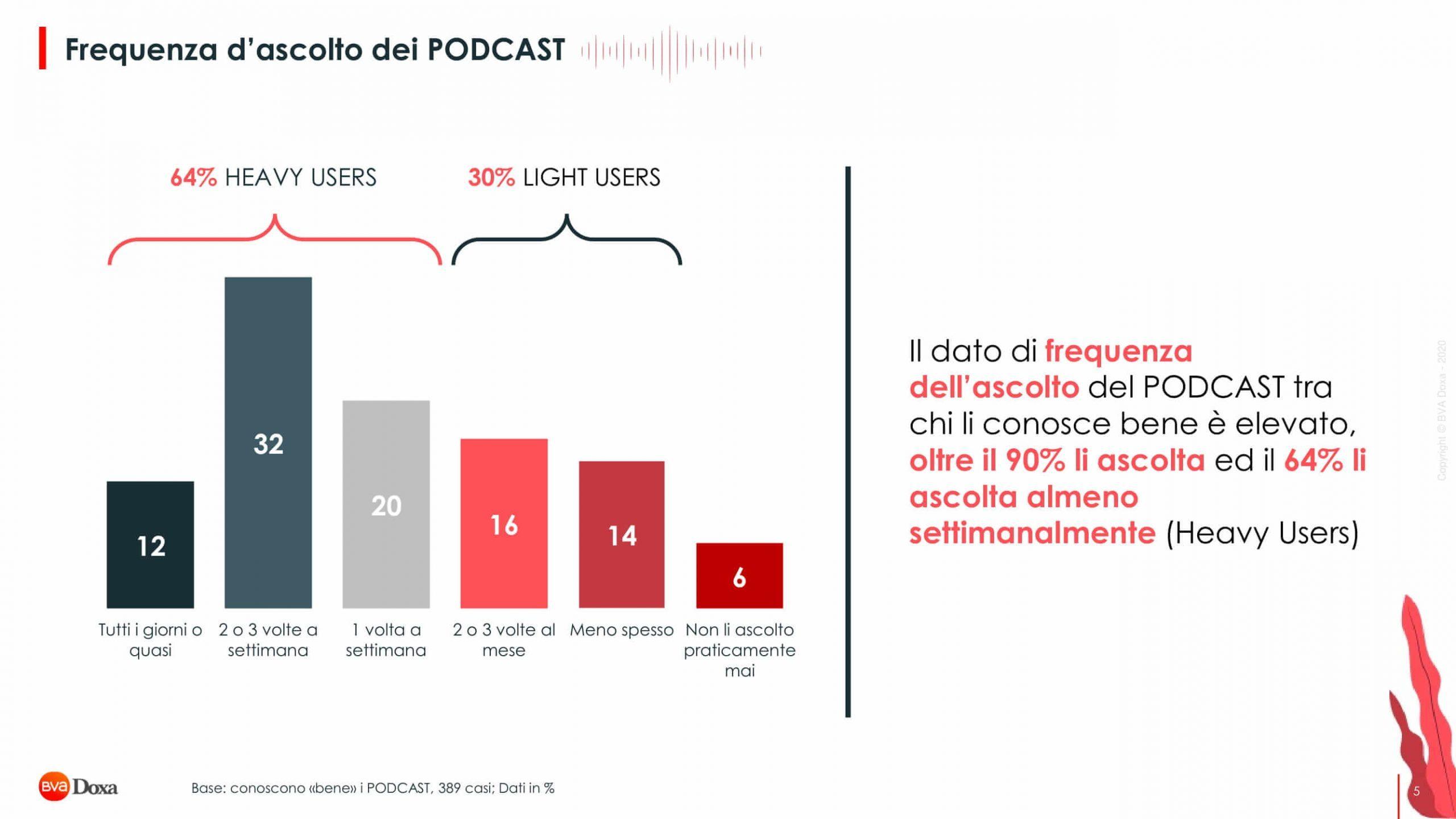 Bva Doxa Il Mondo Podcast 05