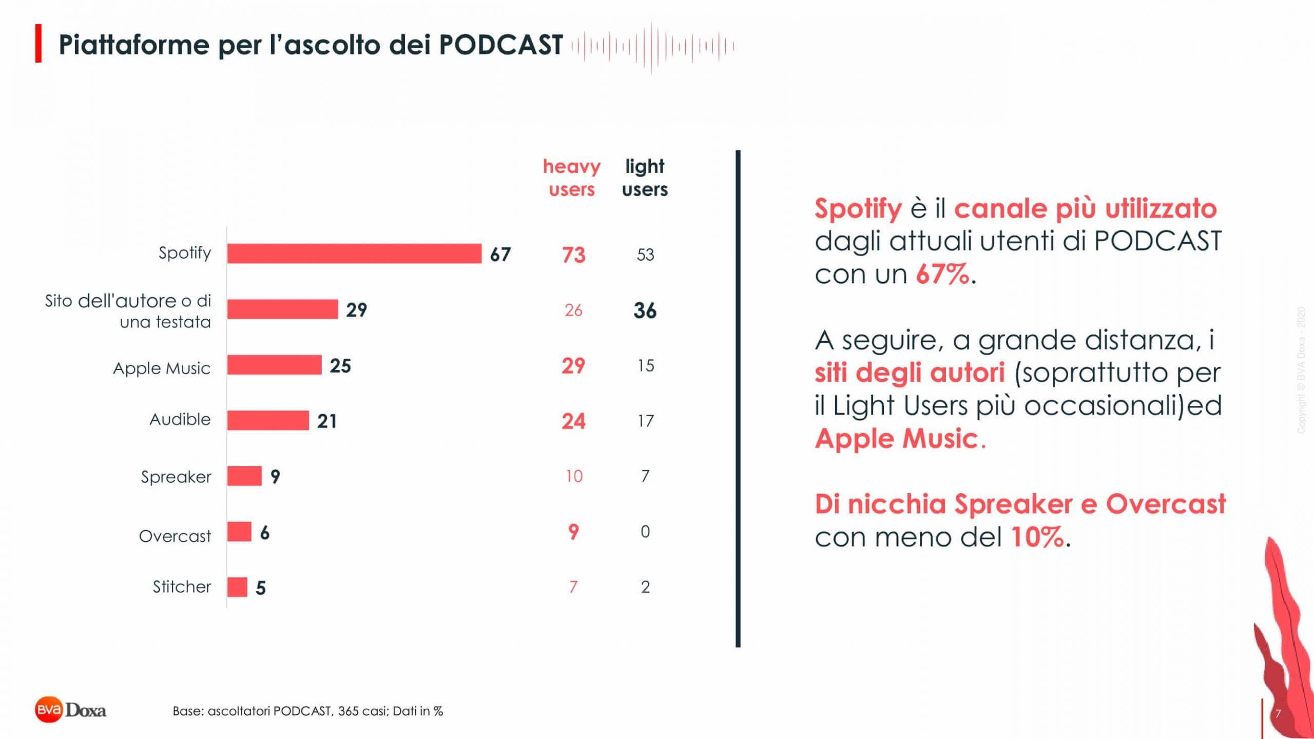 Bva Doxa Il Mondo Podcast 07