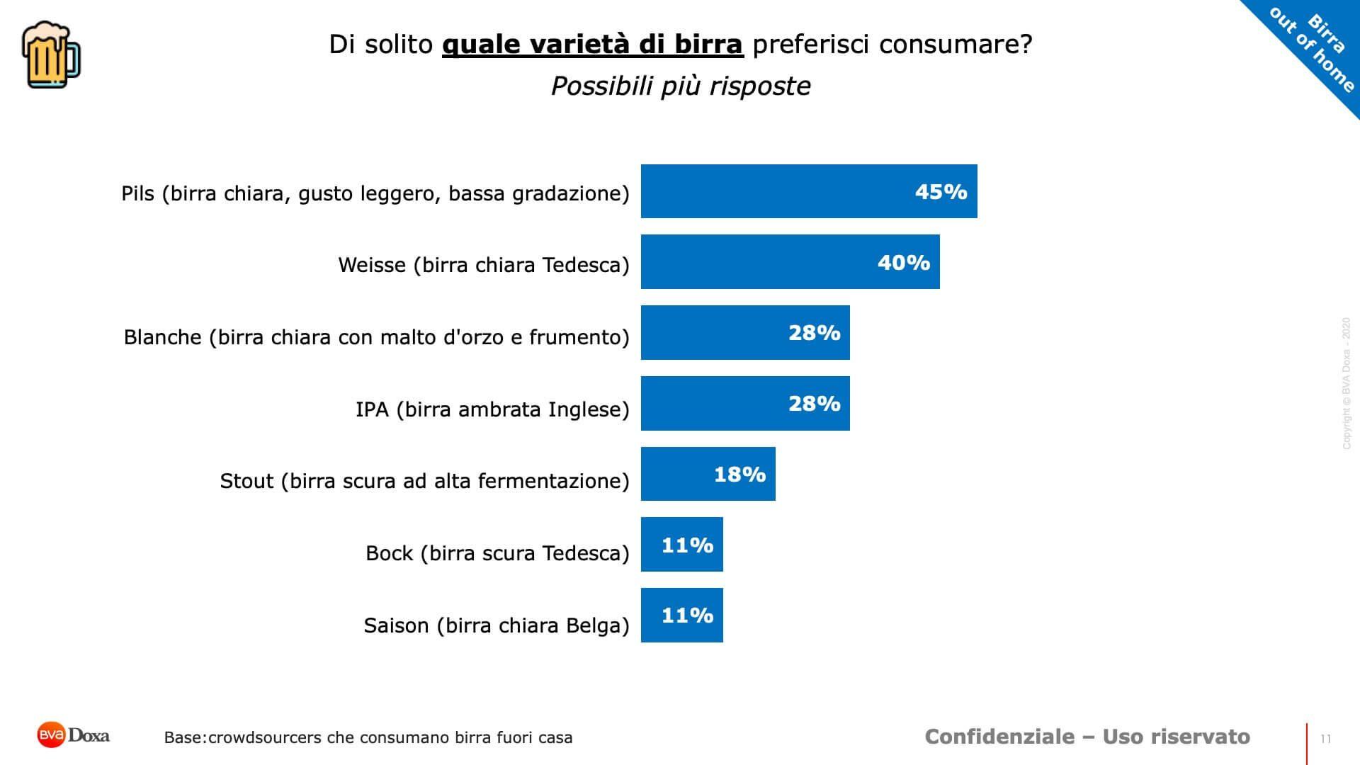 Bva Doxa Report Birra 11