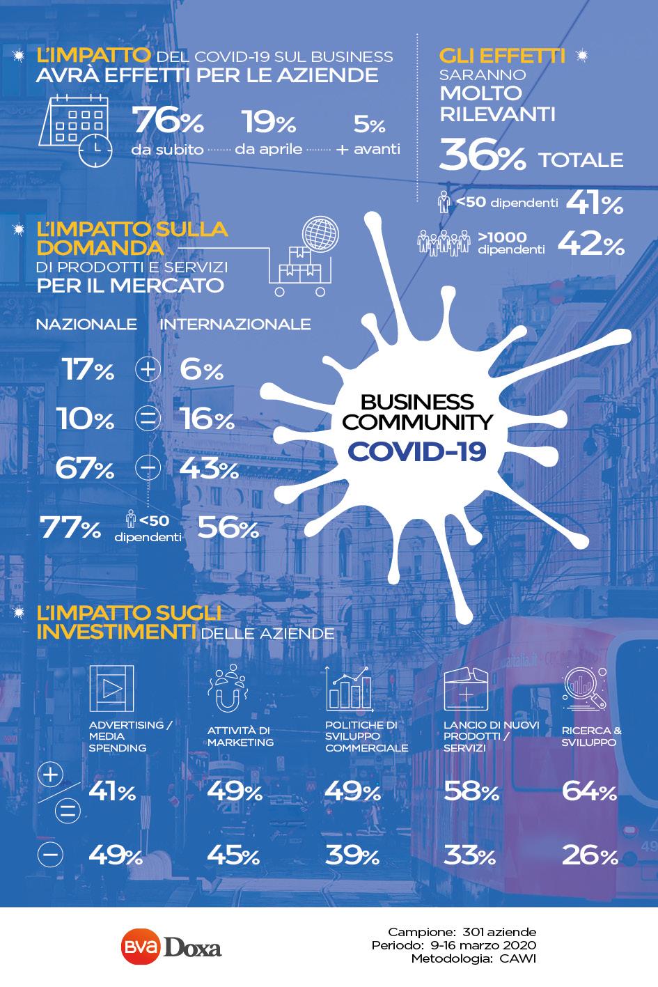 Bva Doxa COVID19 Info grafica