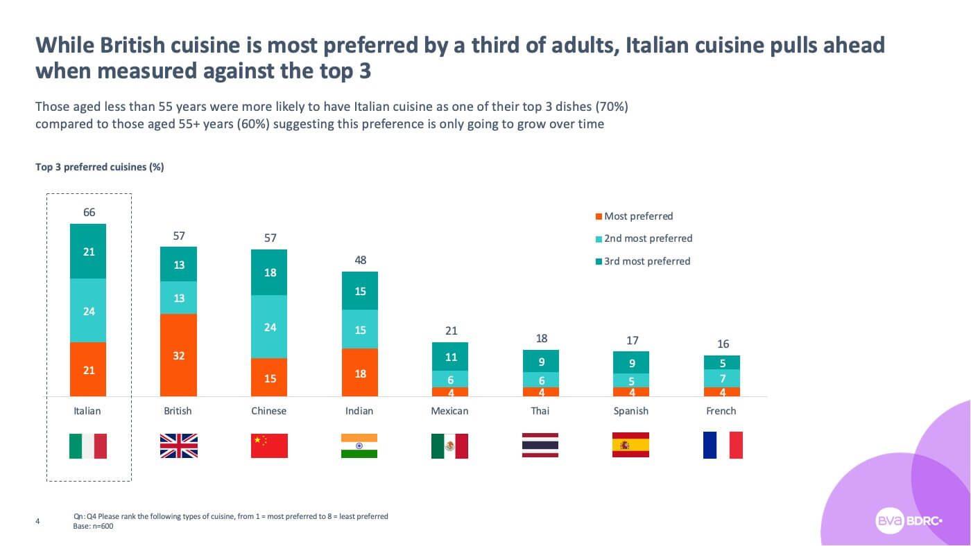 Clearsight On Italian Food Perceptions 04
