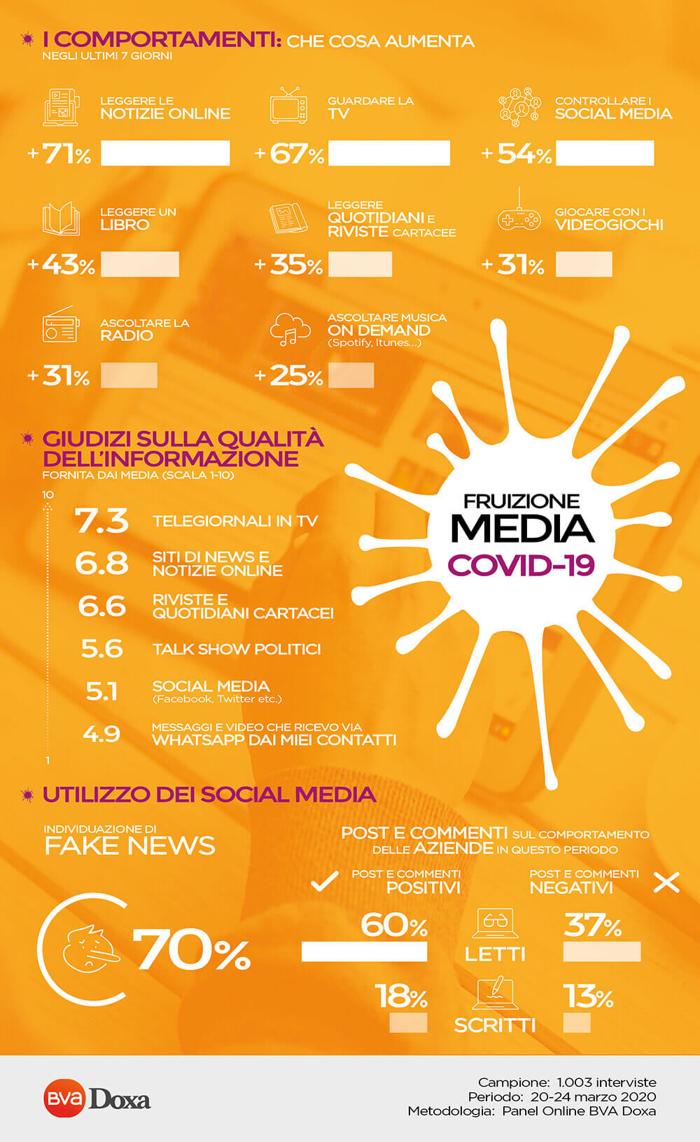 Covid-19 - consumer tracking - 1 wave - MEDIA