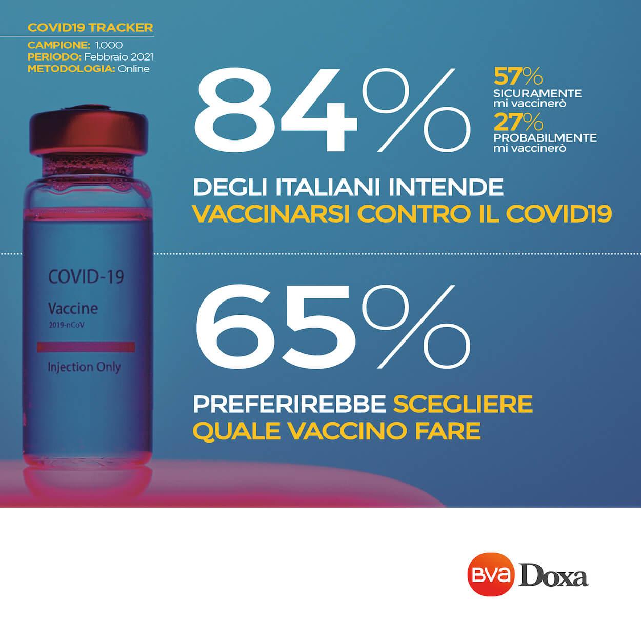 Doxa Tracking 2021 Vaccino
