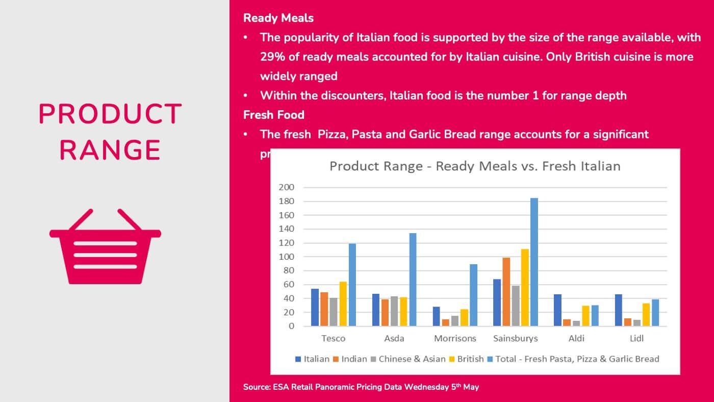 Esa Retail Italian Food Pricing 03