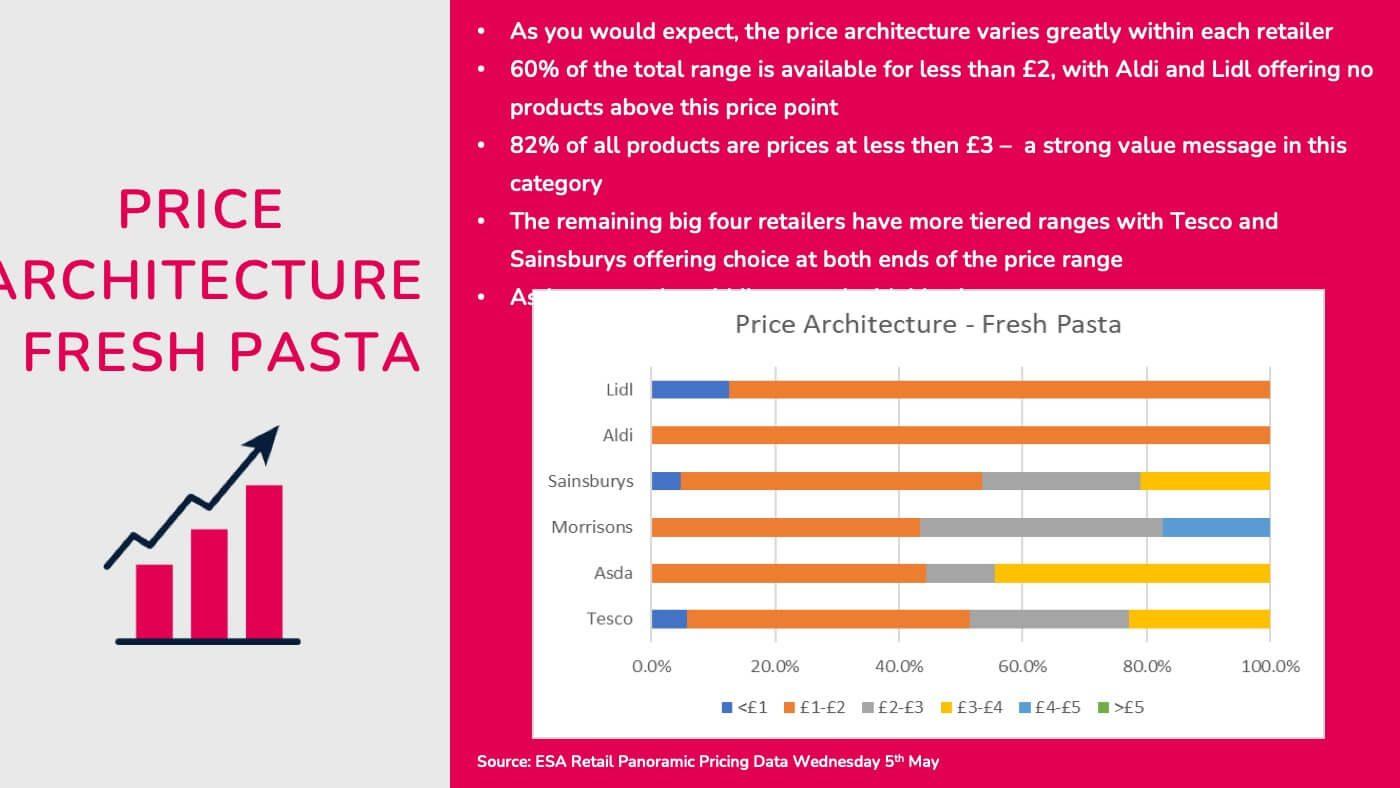Esa Retail Italian Food Pricing 04
