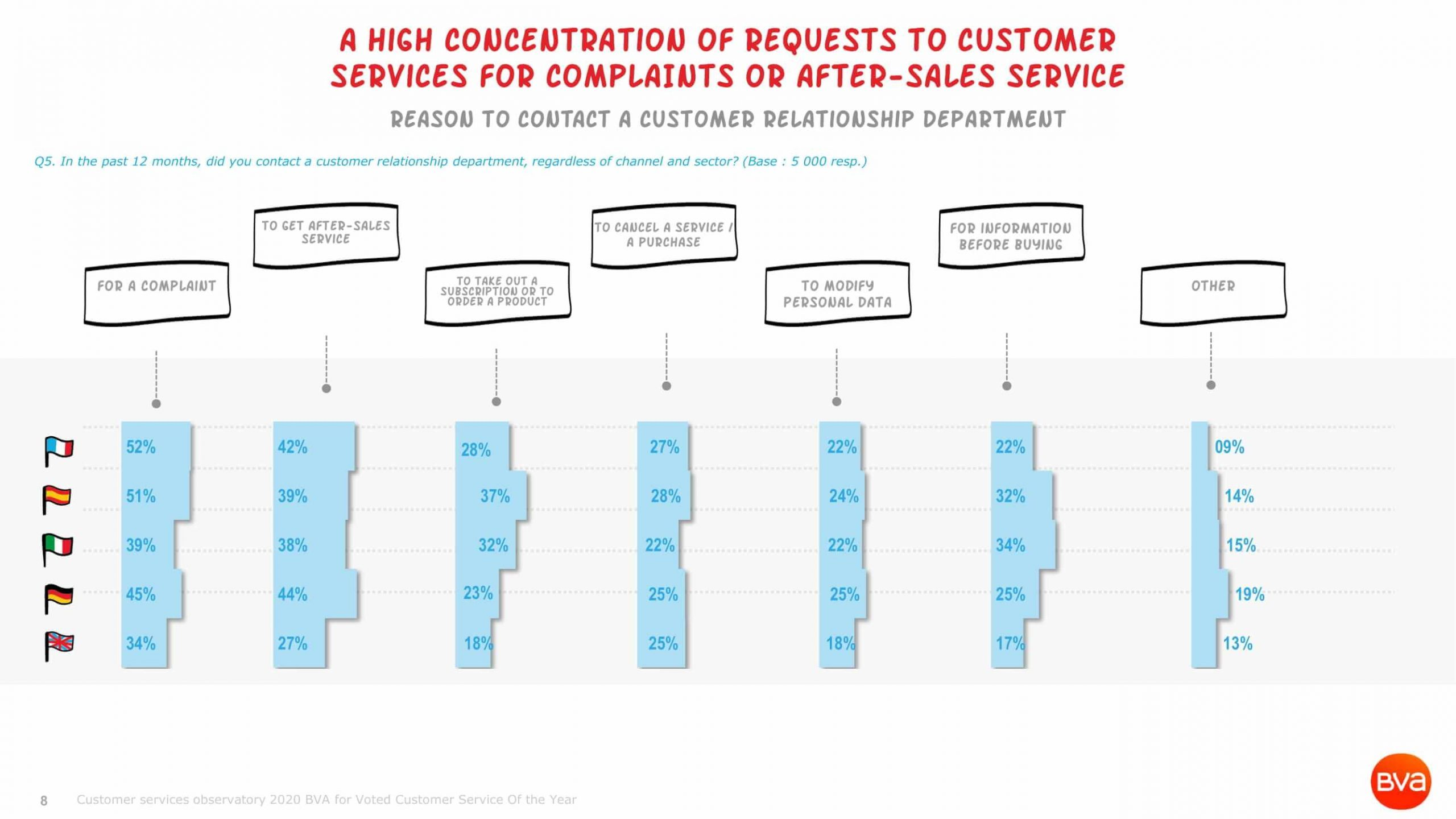 Escda Bva Observatoire Des Services Clients 2020 Benchmark 08