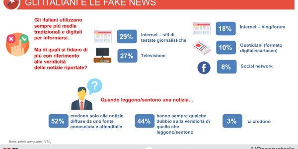 """Fake News, un italiano su 2 """"ci casca"""""""