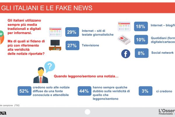 "Fake News, un italiano su 2 ""ci casca"""