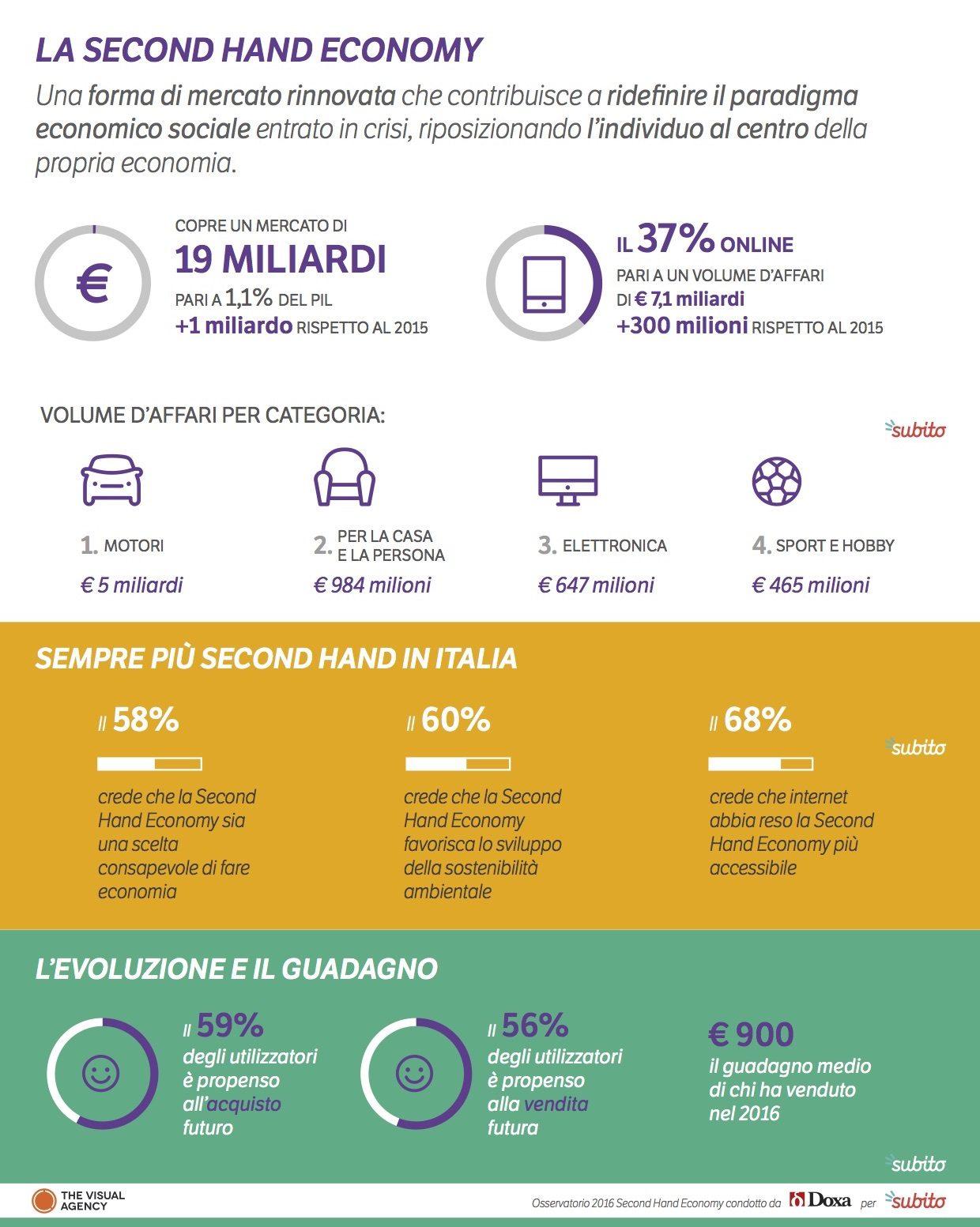 Second Hand Economy: cresce di €1 miliardo nel 2016