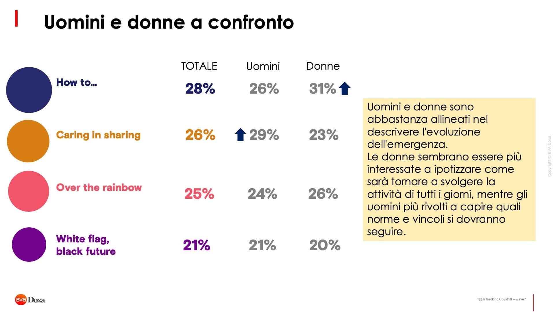 Il Futuro Post Covid 19 Secondo Gli Italiani 14