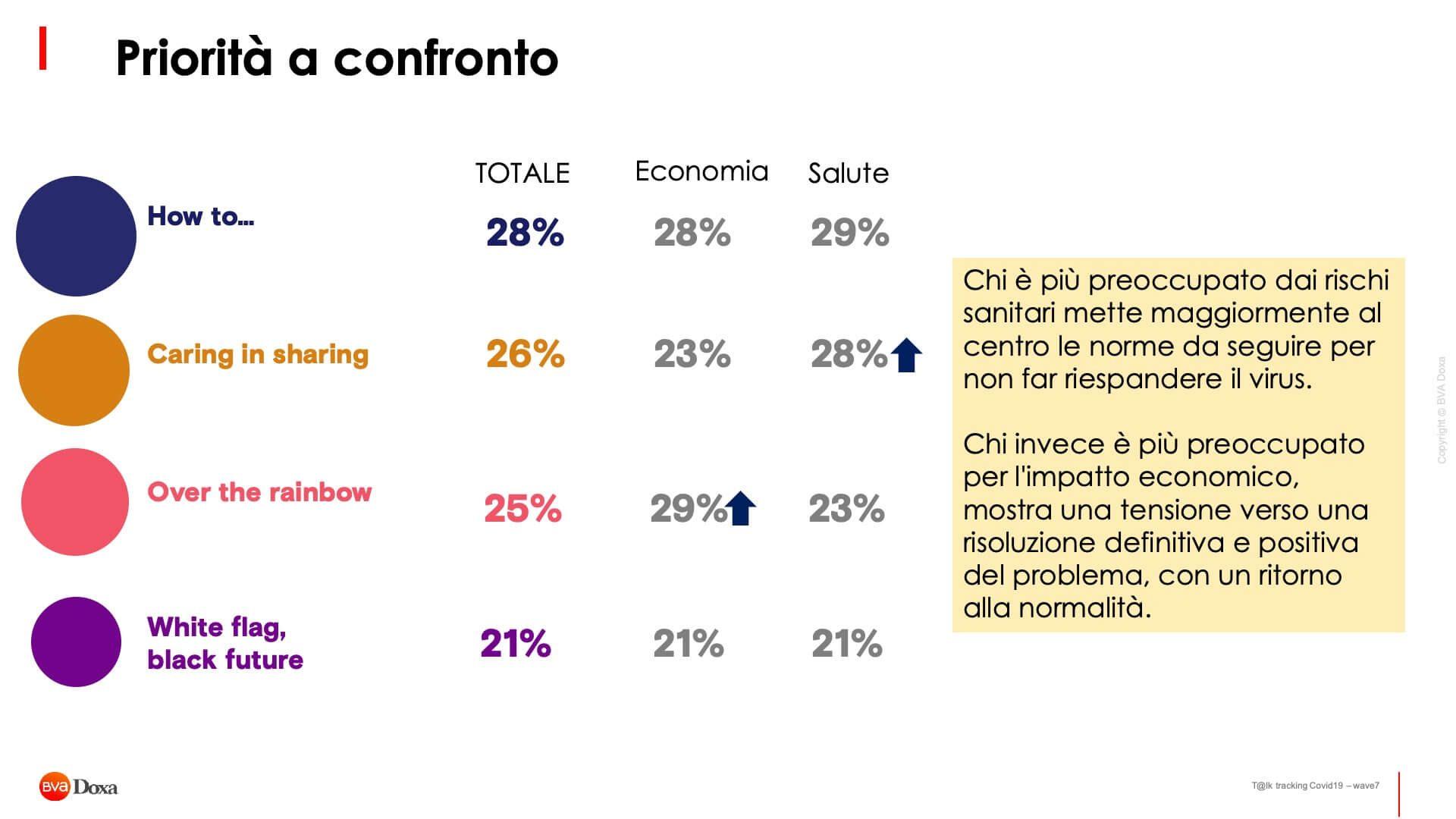 Il Futuro Post Covid 19 Secondo Gli Italiani 16