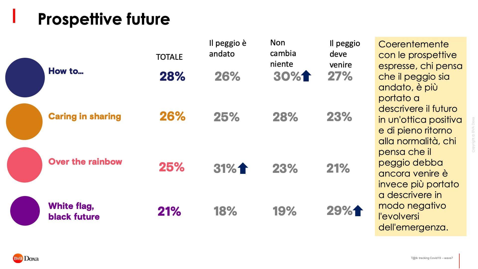 Il Futuro Post Covid 19 Secondo Gli Italiani 17