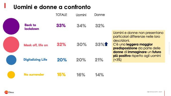 Il Futuro Post Covid 19 Secondo Gli Italiani 2 14