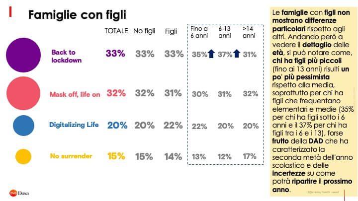 Il Futuro Post Covid 19 Secondo Gli Italiani 2 15