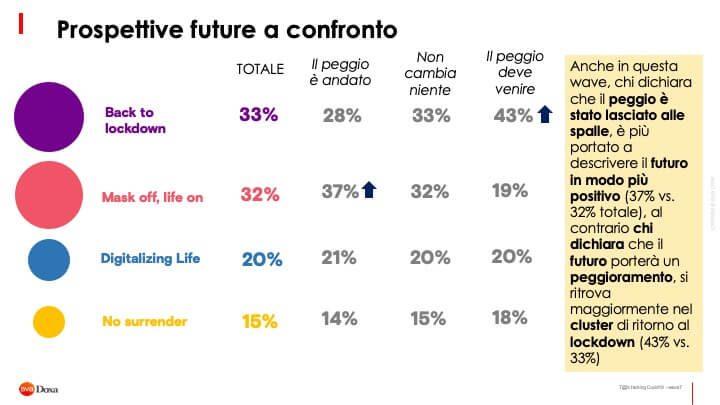 Il Futuro Post Covid 19 Secondo Gli Italiani 2 17