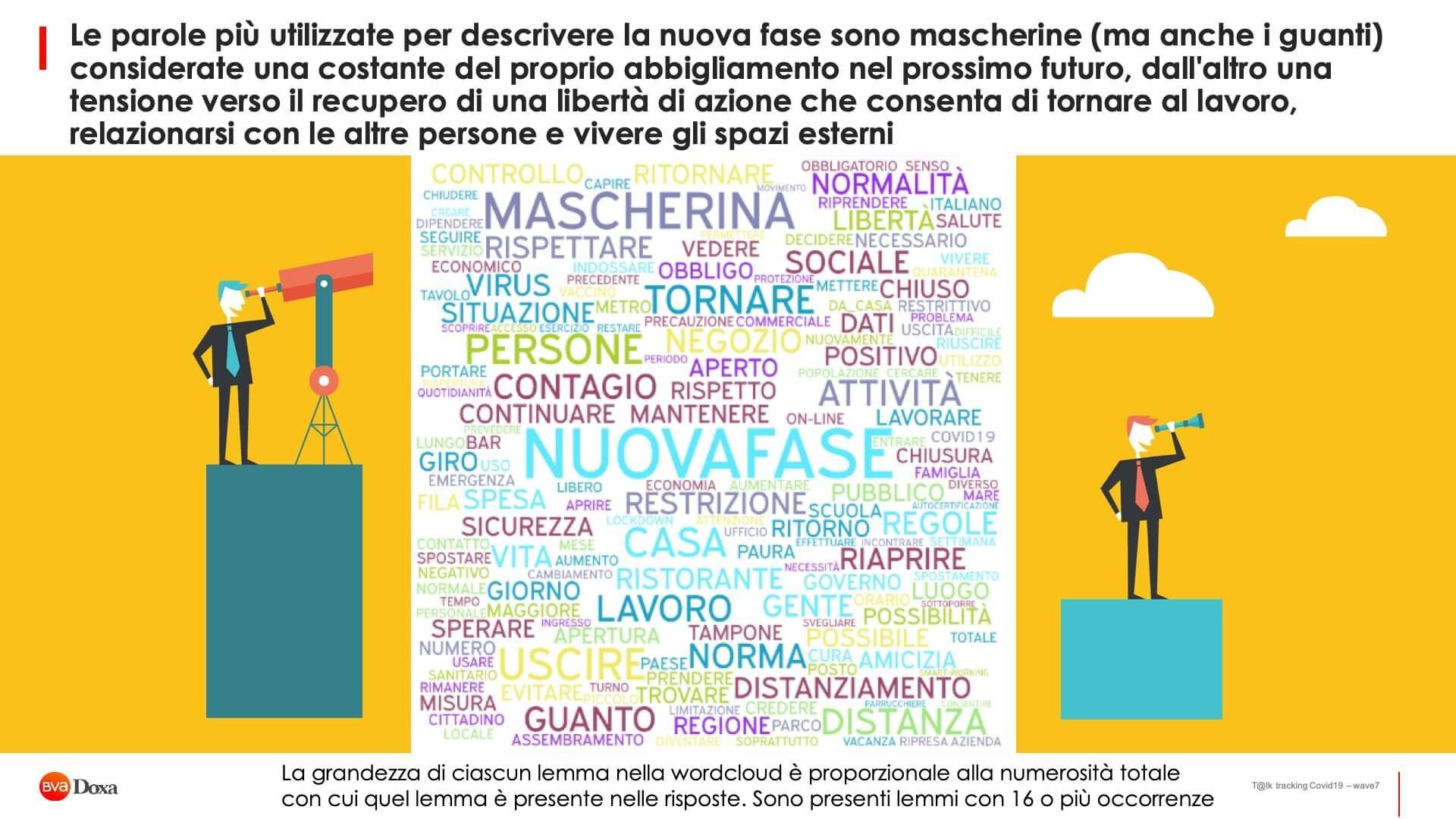 Il Futuro Post Covid 19 Secondo Gli Italiani06