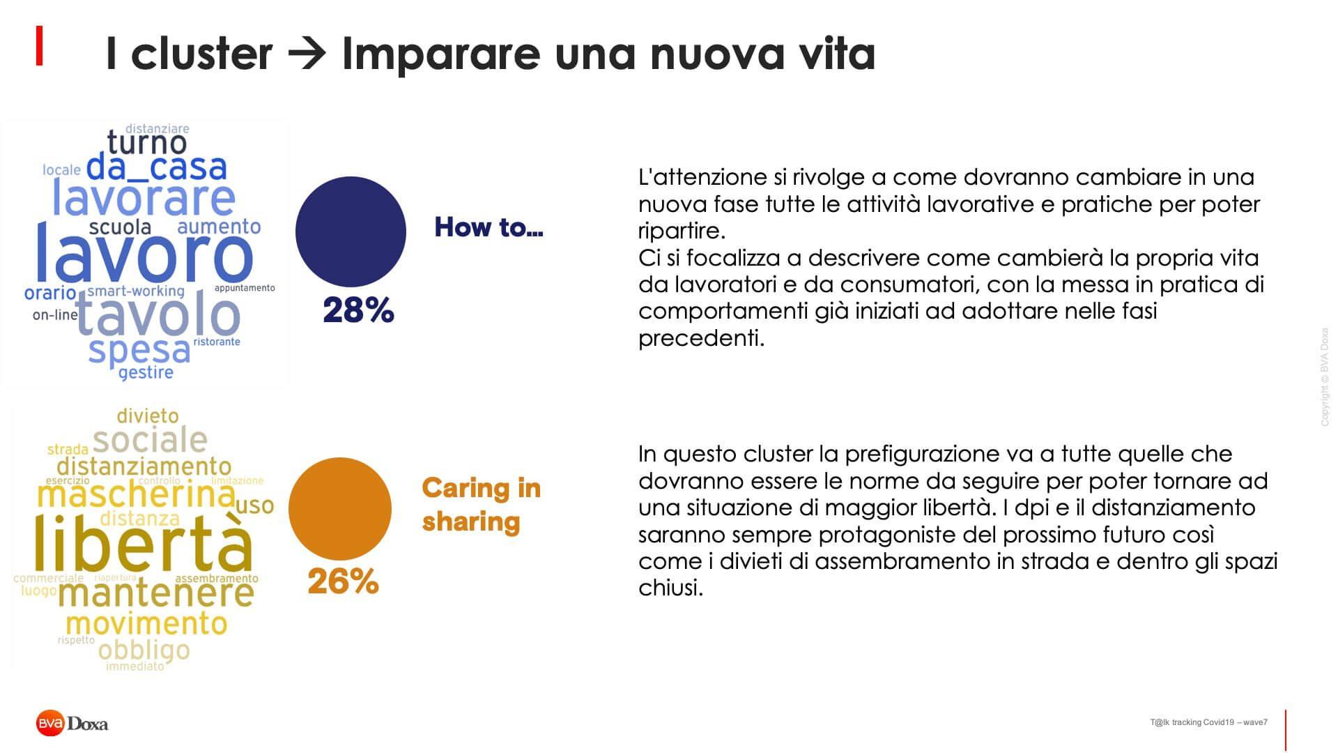 Il Futuro Post Covid 19 Secondo Gli Italiani 09