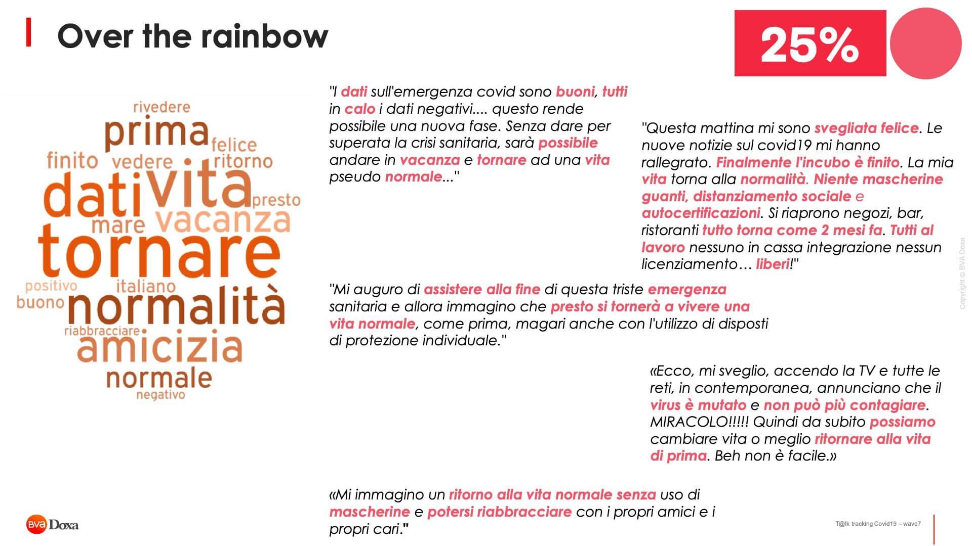 Il Futuro Post Covid 19 Secondo Gli Italiani 10