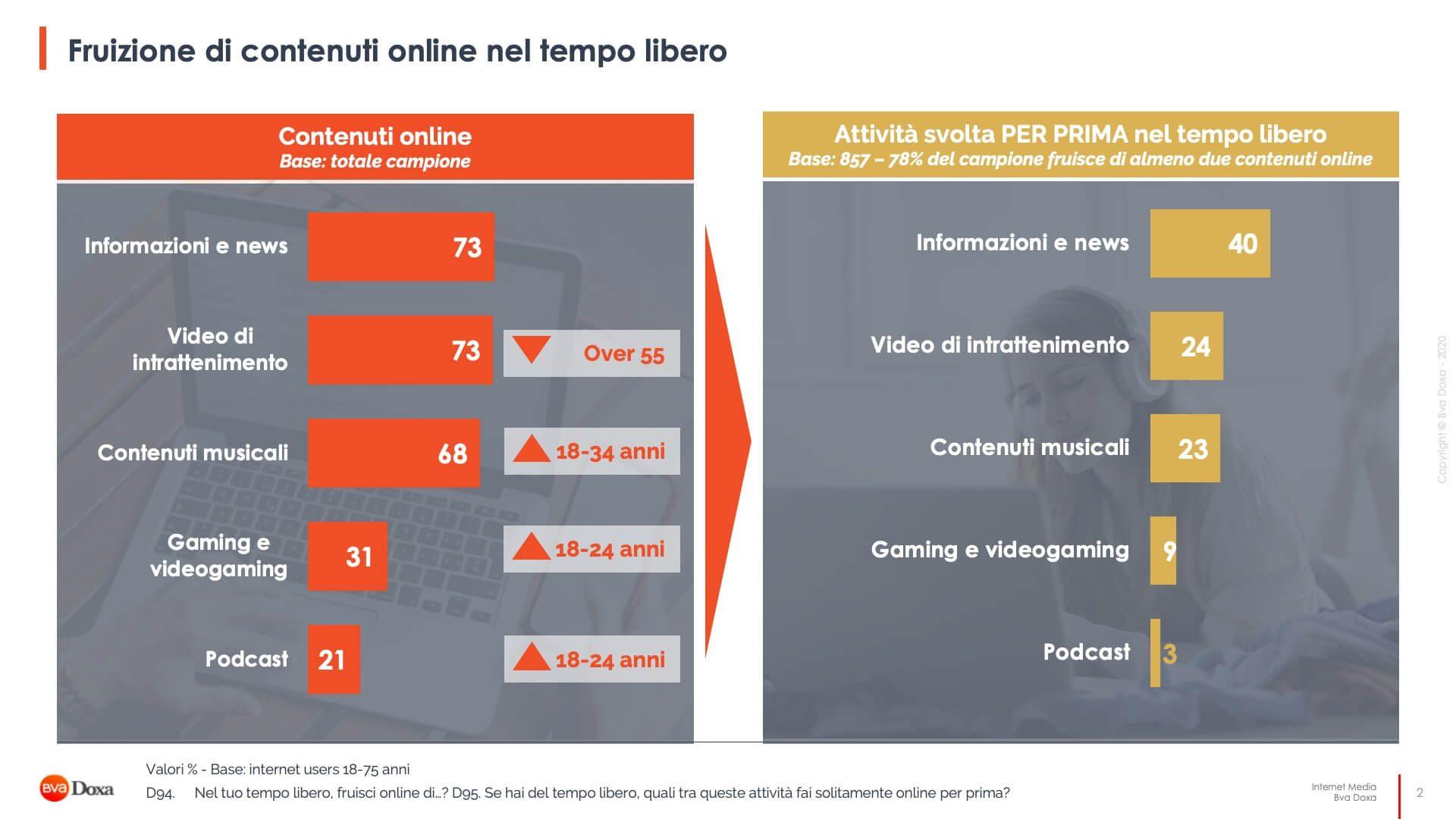 Il Mercato Dei Contenuti Digitali In Italia 2
