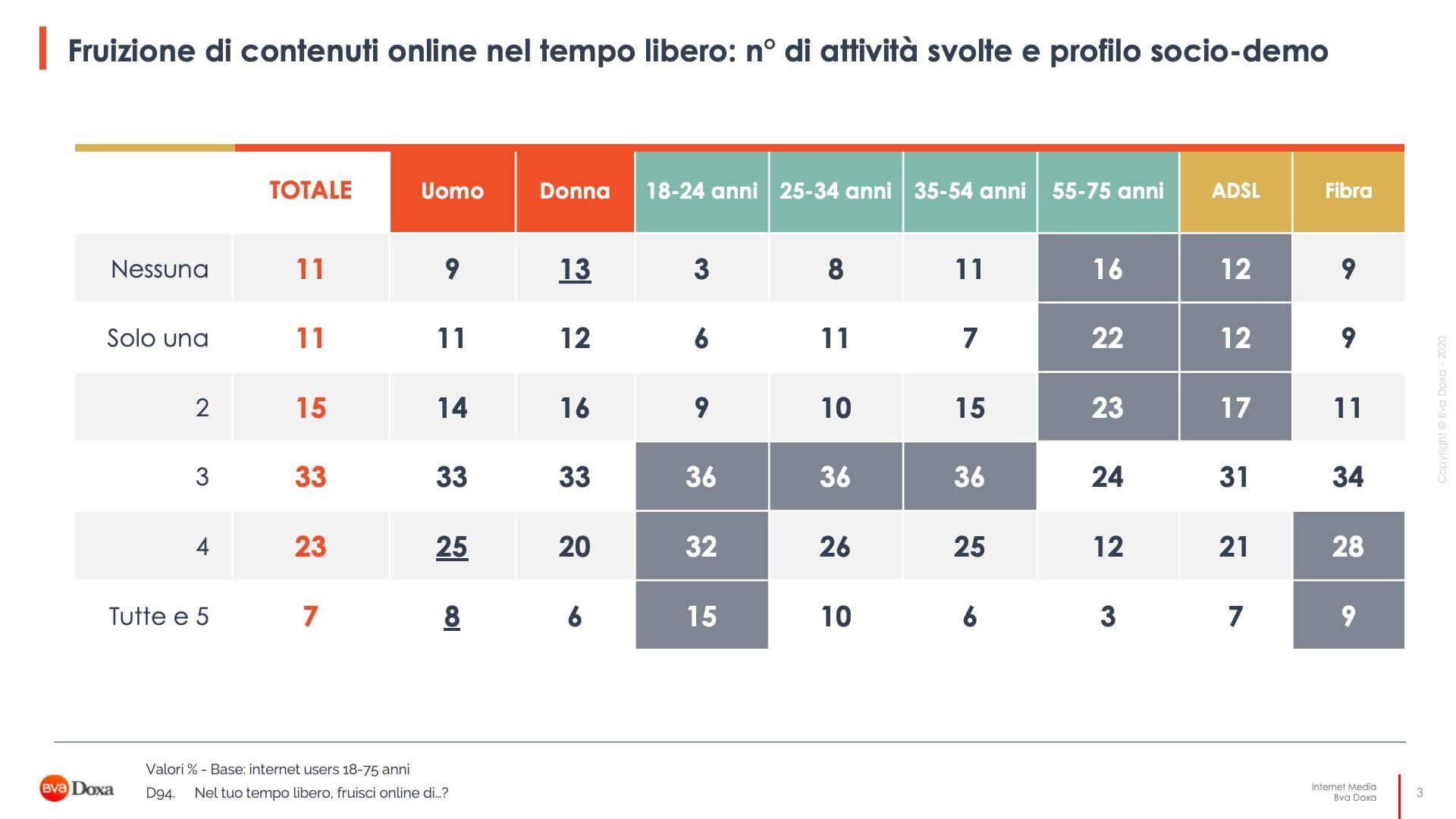Il Mercato Dei Contenuti Digitali In Italia 3