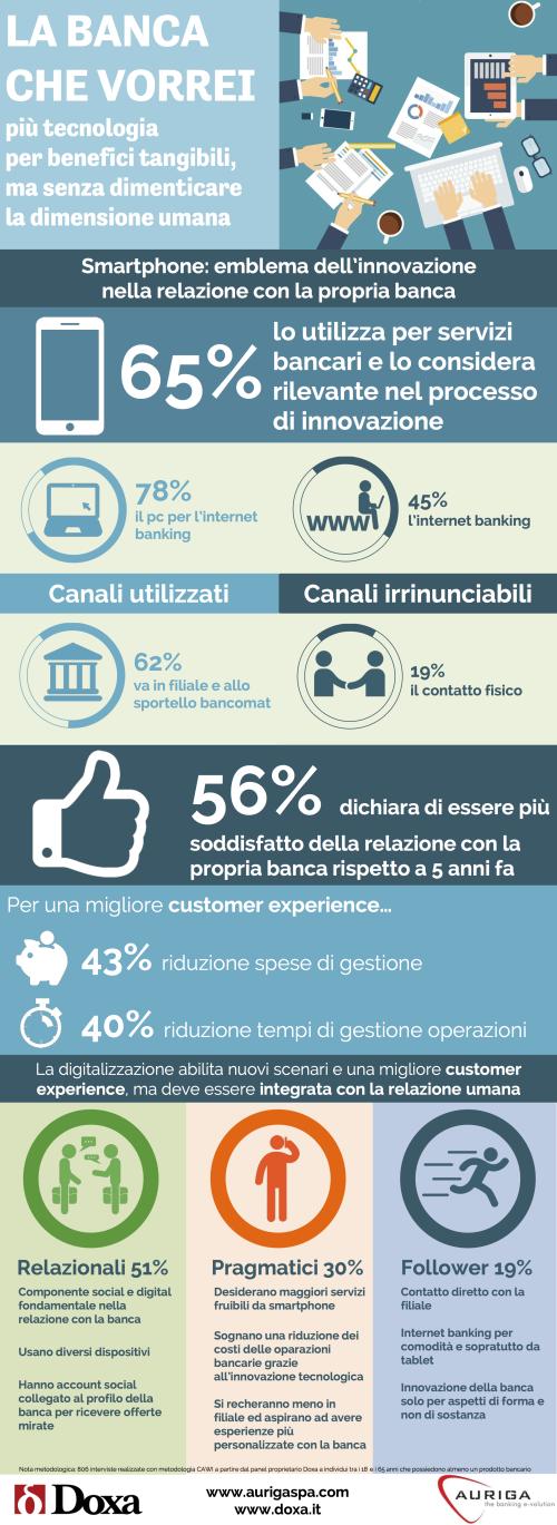 Infografica-Auriga_Doxa-2016