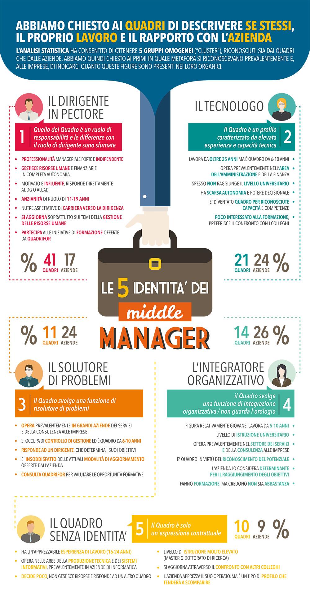 infografica_Manager_100x250_no_arancione