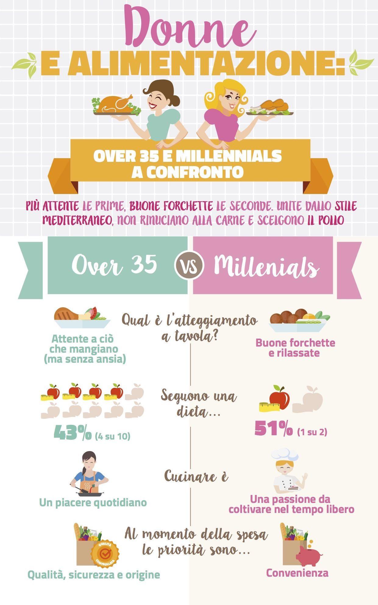 Donne e alimentazione