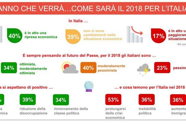 Italia, l'ora dell'ottimismo (seppure moderato)