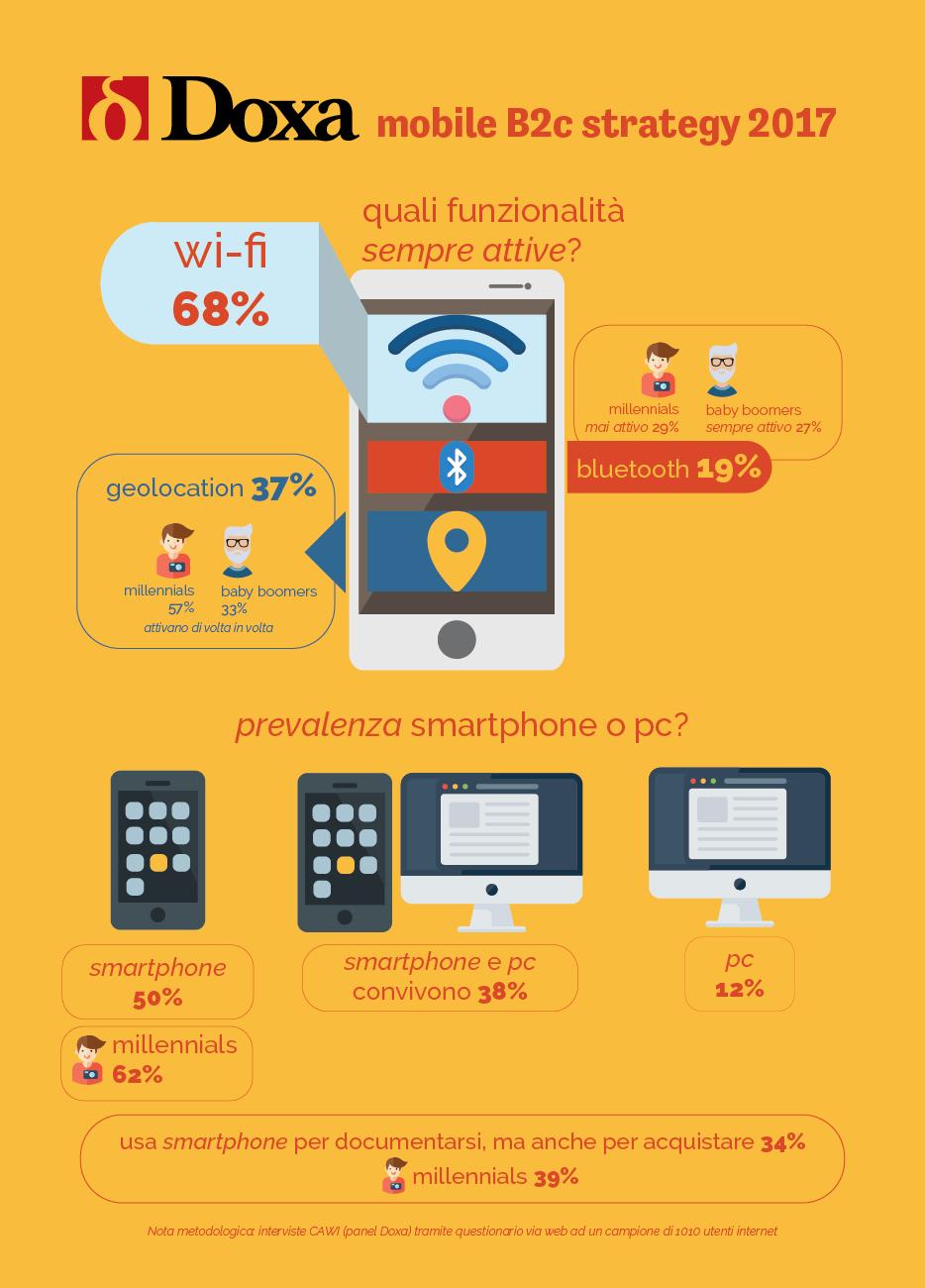 80% degli italiani decide gli acquisti via smartphone