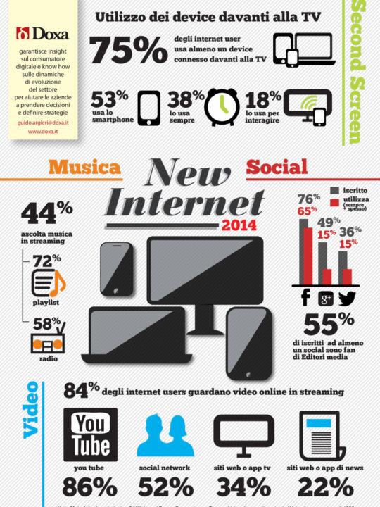 New internet 2014