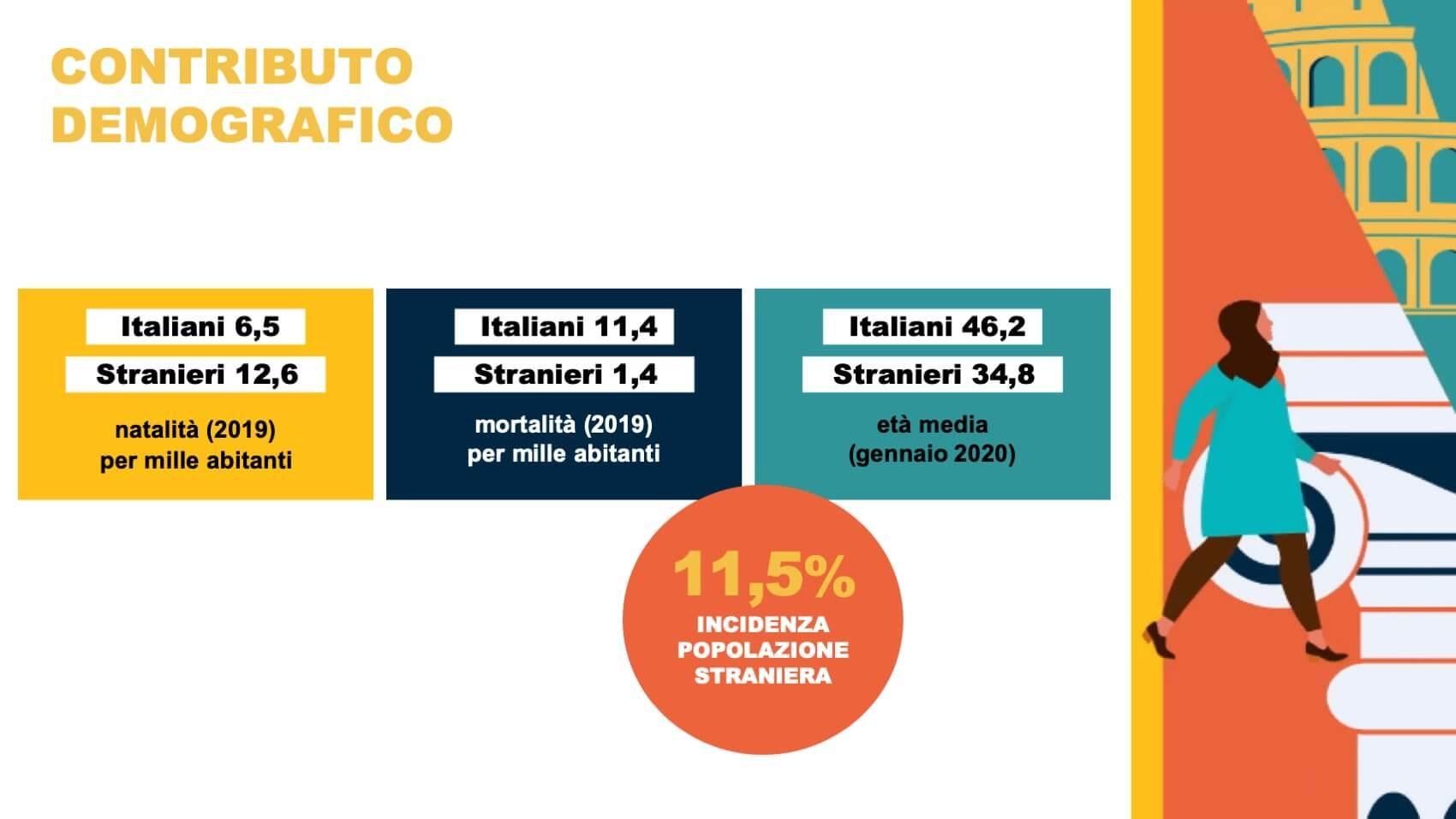 Osservatorio Nuovi Italiani 2021 05