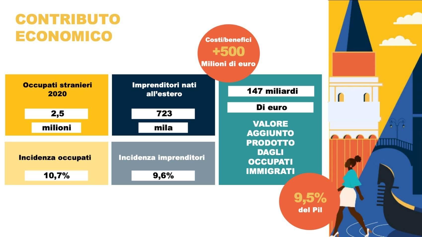 Osservatorio Nuovi Italiani 2021 06