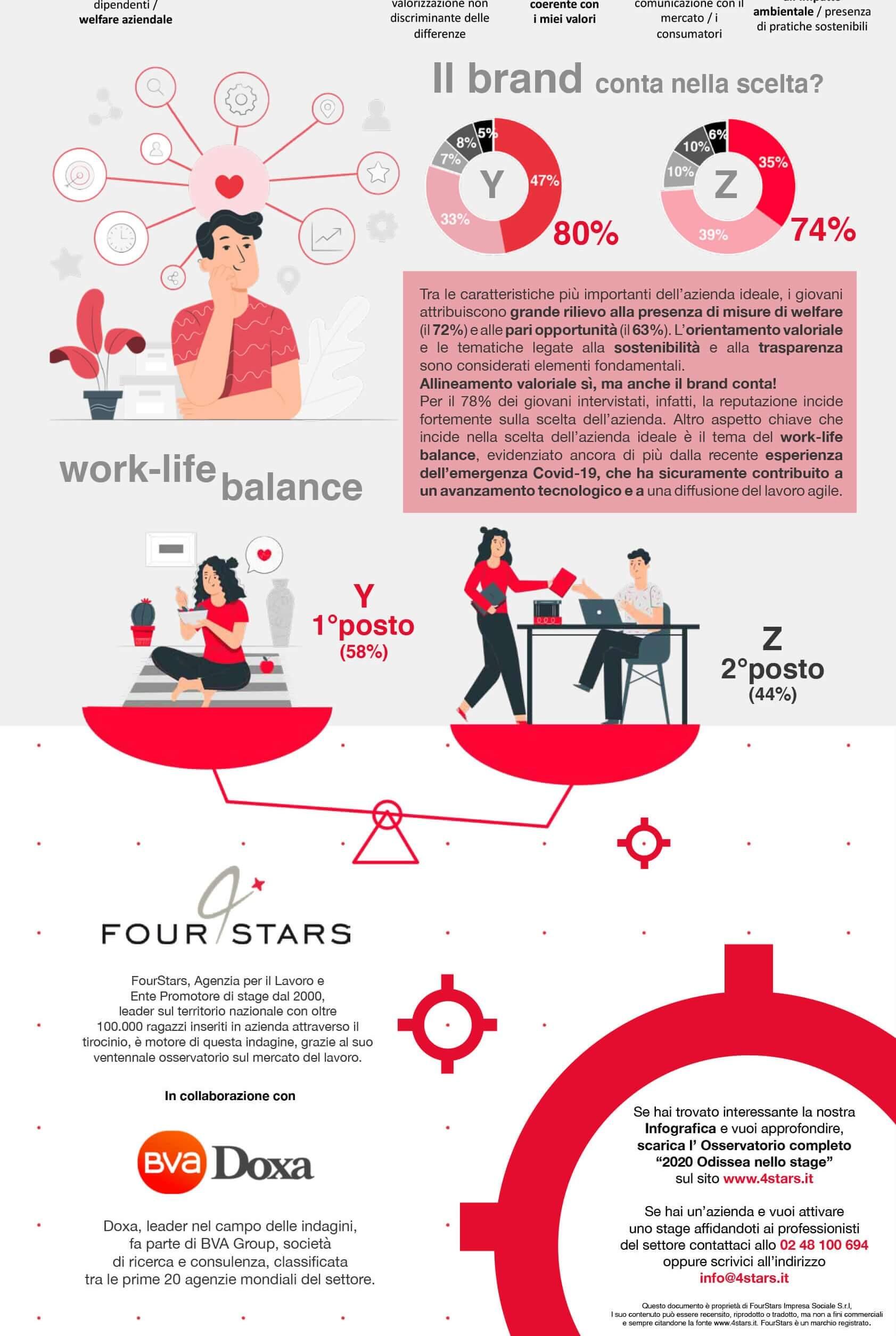 Osservatorio Stage 2020 Infografica 04