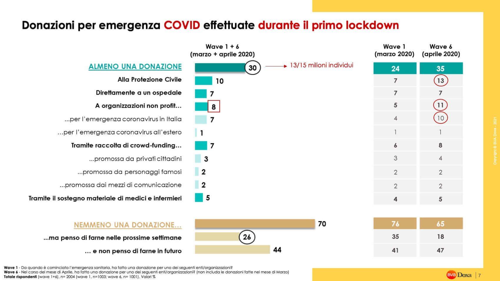 Reda Valeria Emergenza Covid E Onp Sito Doxa Pres 07