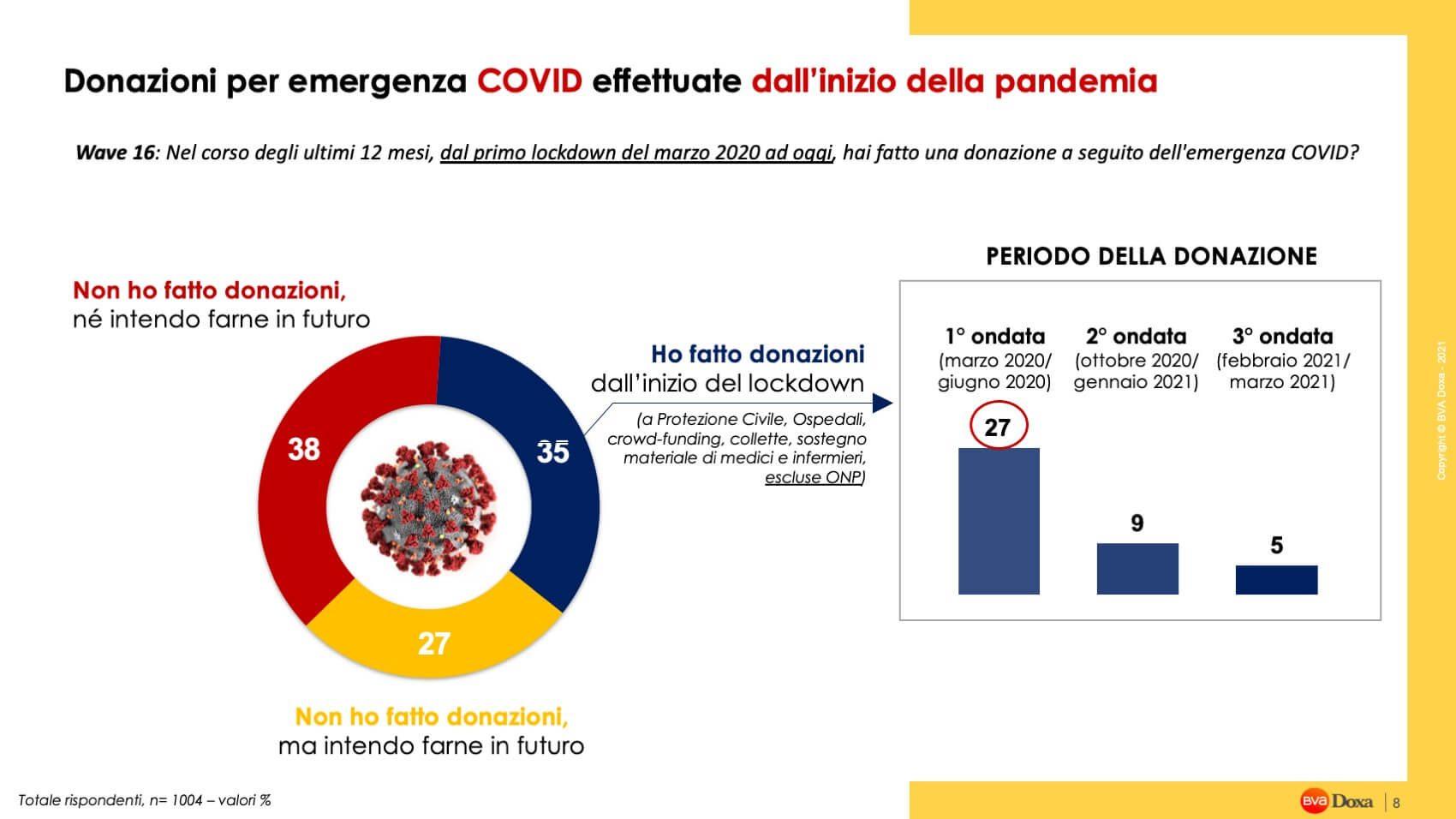 Reda Valeria Emergenza Covid E Onp Sito Doxa Pres 08