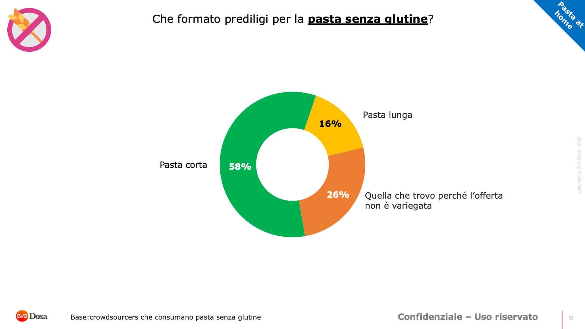 Report Pasta Senza Glutine 10