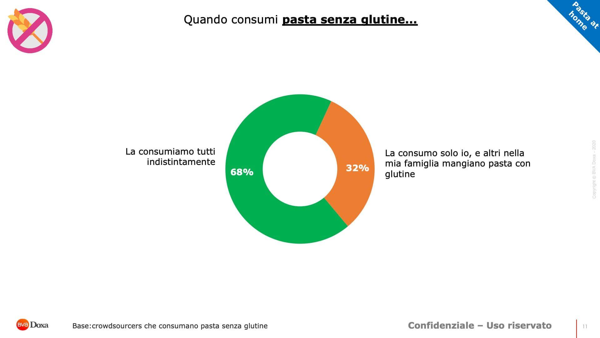 Report Pasta Senza Glutine 11