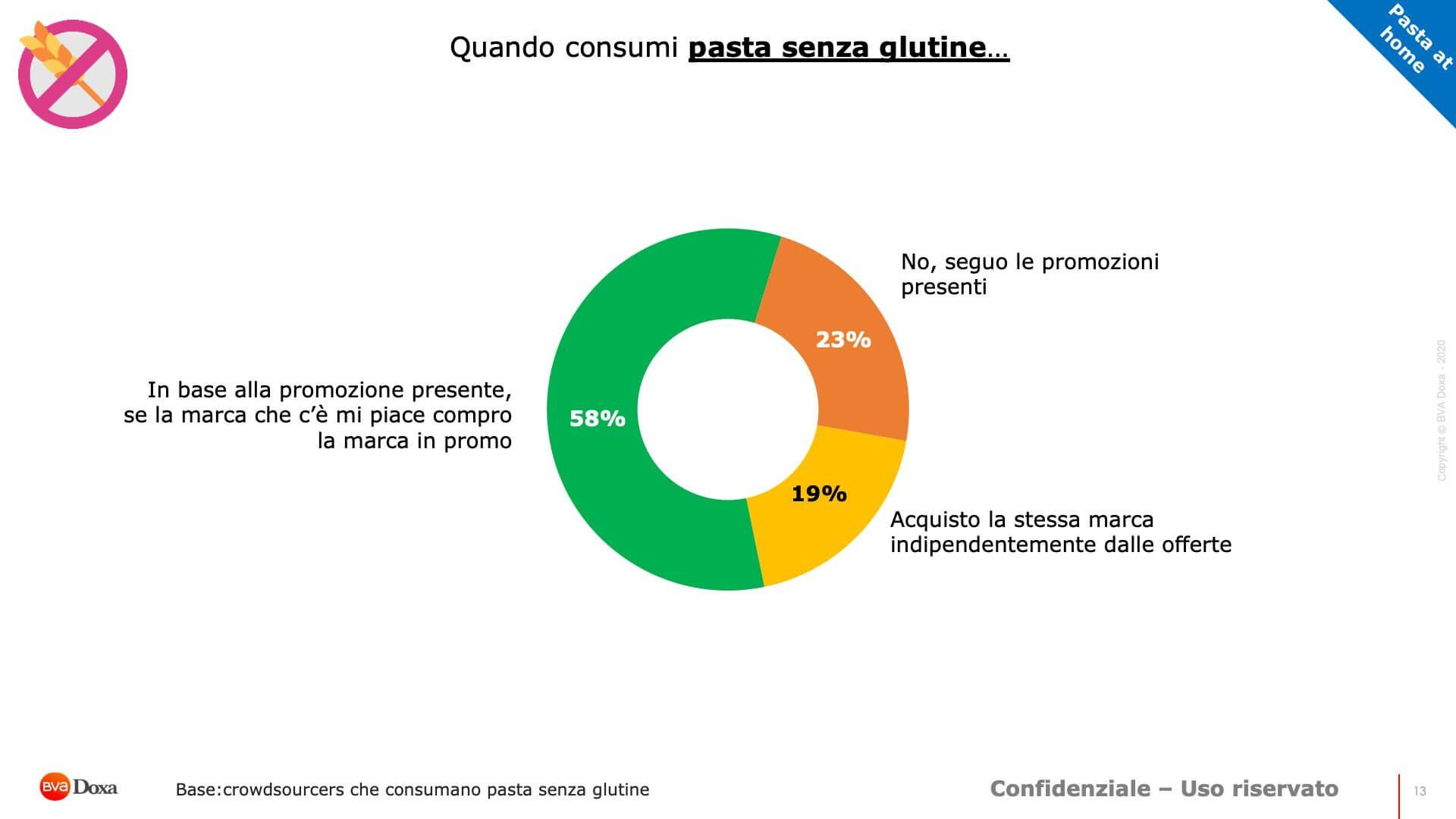 Report Pasta Senza Glutine 13