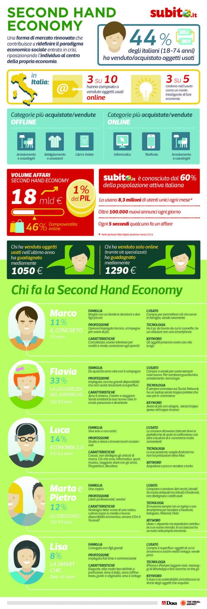 SECOND HAND ECONOMY doxa