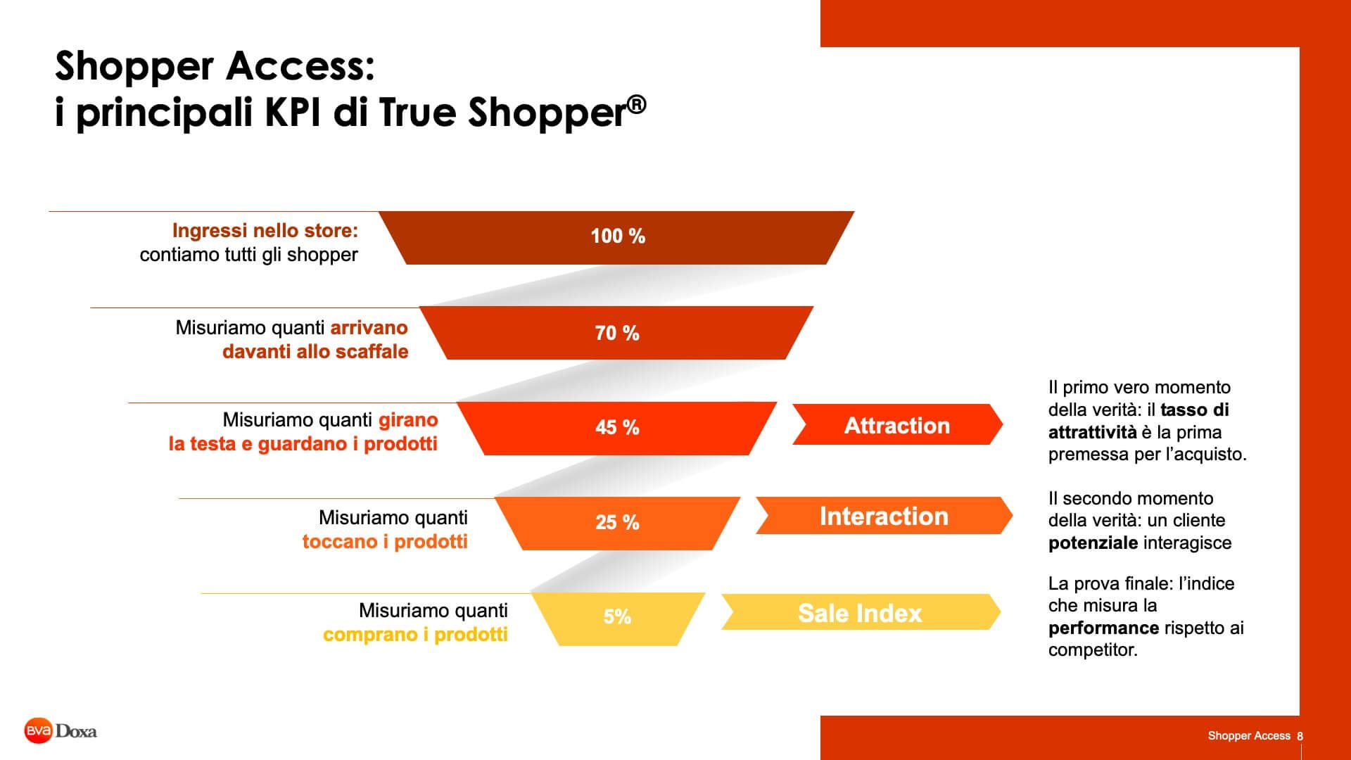 Shopper Access 08