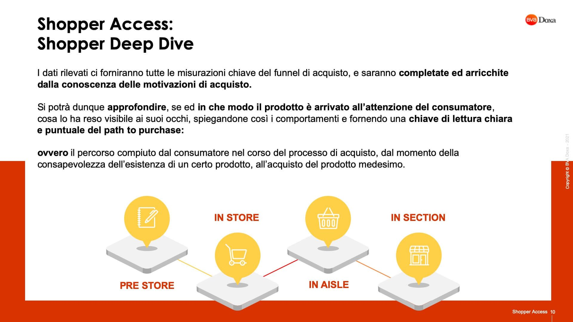 Shopper Access 10