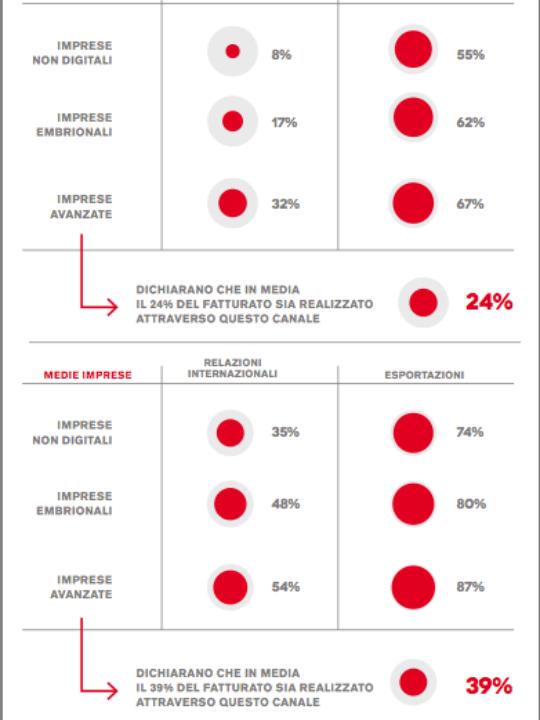 Internet & Export: il ruolo del digital nell'internazionalizzazione delle PMI italiane