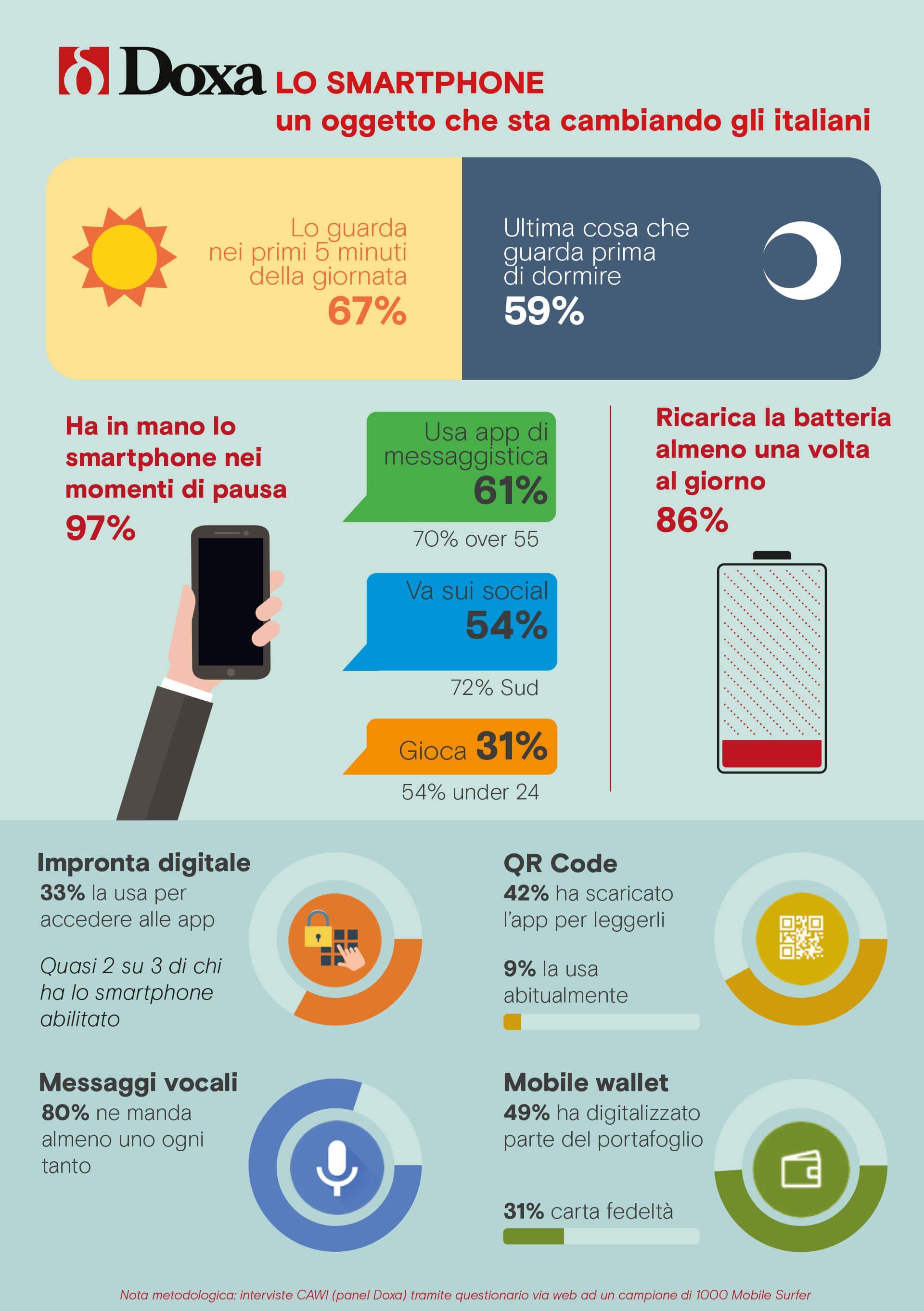 Smartphone, tutti connessi per 45 ore al mese (in media)