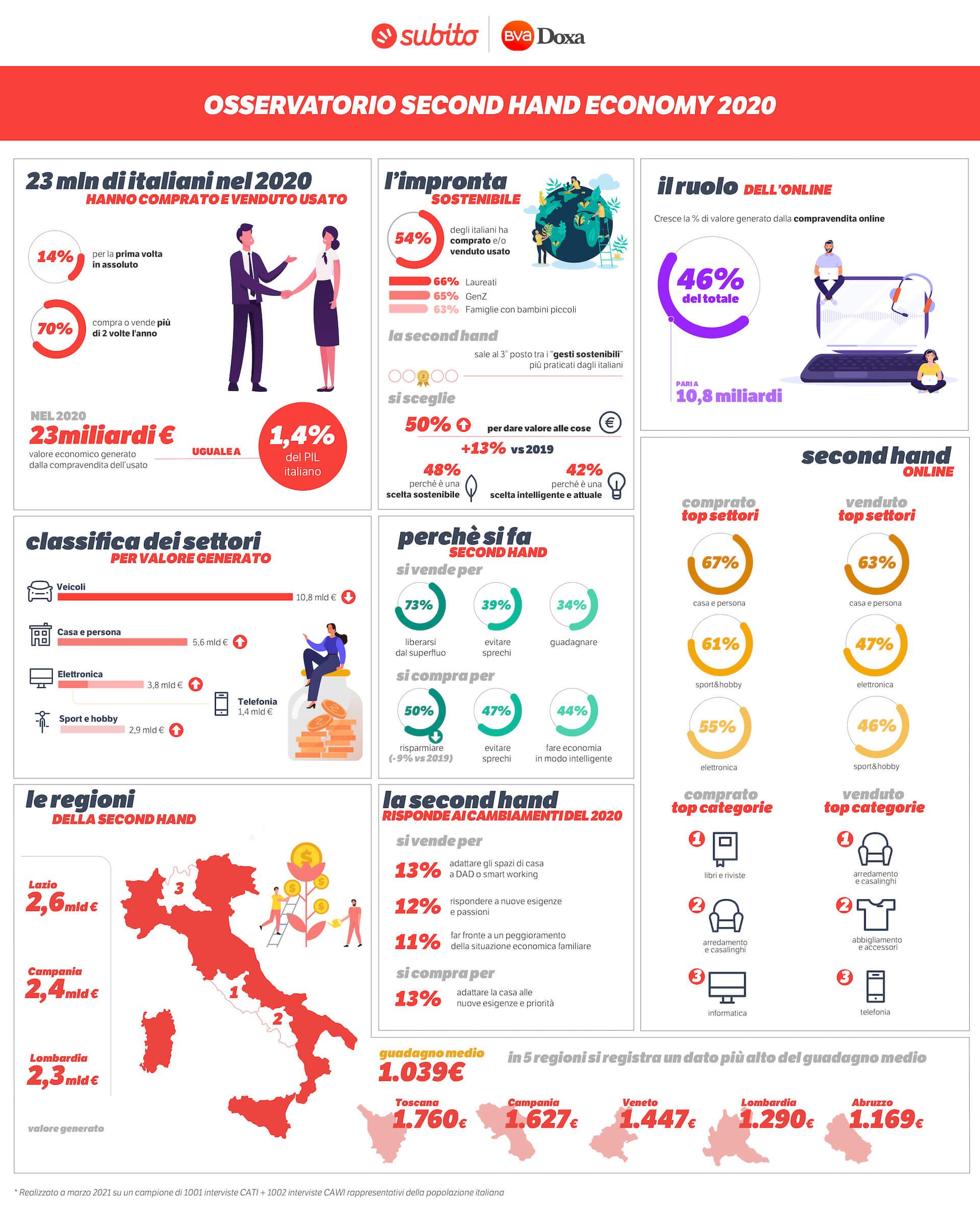 Subito Infografica Osservatorio Second Hand 2020
