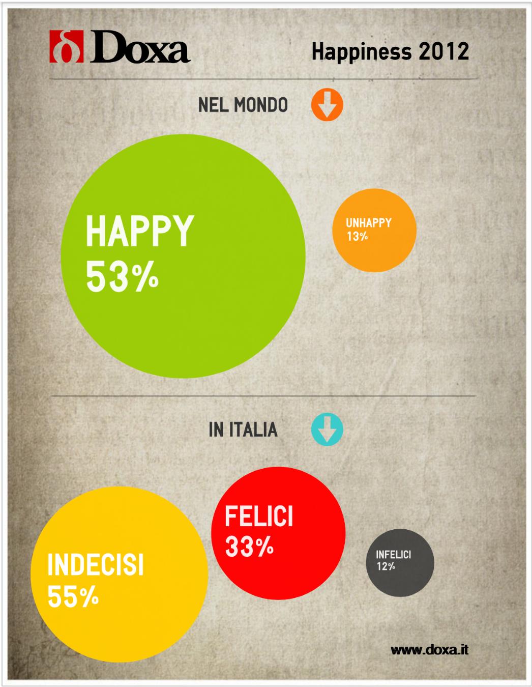 doxa happiness 2012