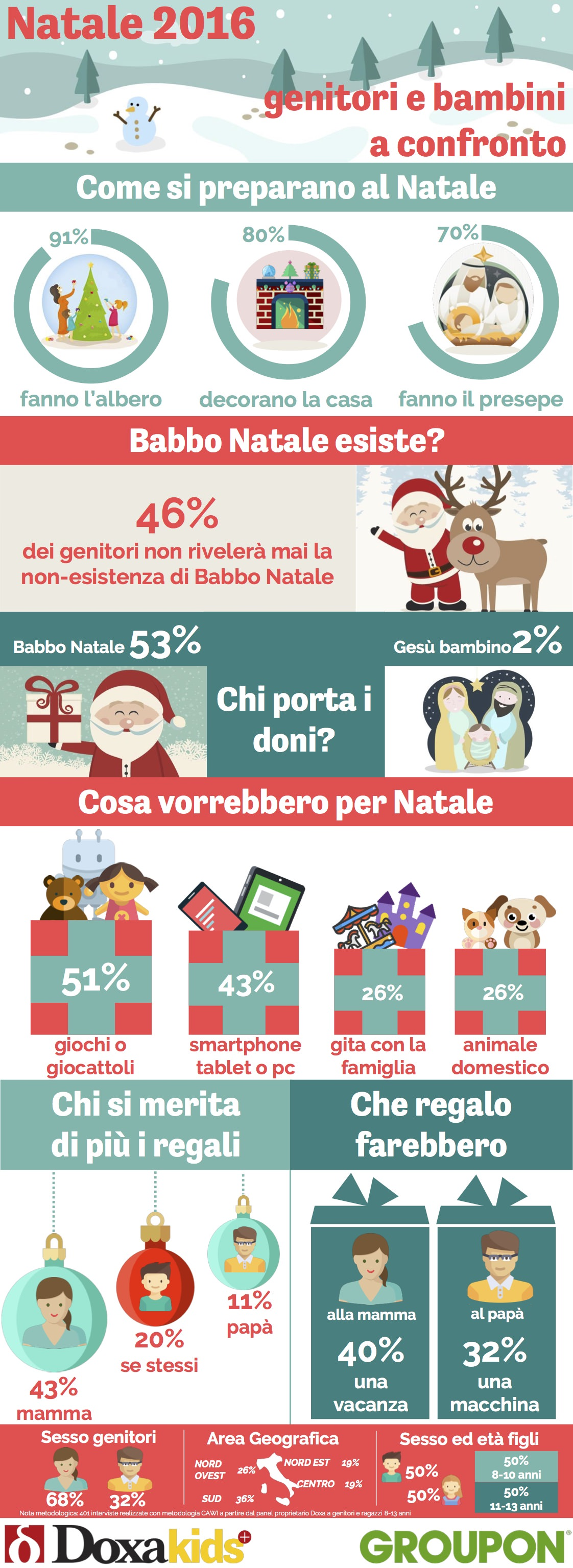 Regali Di Natale Groupon.Natale 2016 I Papa E Gesu Bambino I Grandi Esclusi Doxa