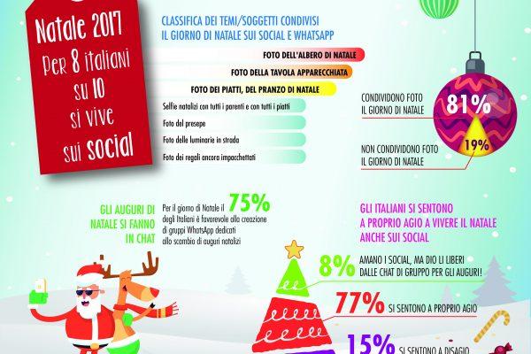 Natale 2017, per 8 italiani su 10 si vivrà sui social media